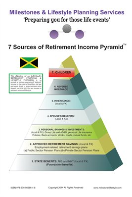 7 Sources of Retirement Income Pyramid