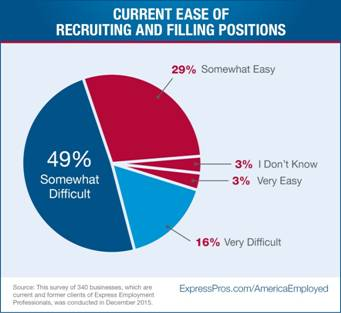 A Pie Chart depicting the Current Ease of Recruiting and Filling Positions
