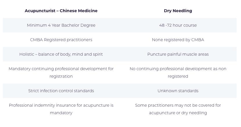 FAQs - Deakin Acupuncture & Oriental Medicine Centre in Deakin, Canberra, Sydney, Rozelle