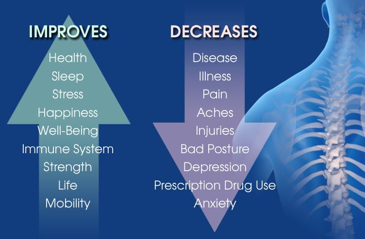 Chiropractic - Acupuncture & Integrated Healthcare in Flower Mound, TX