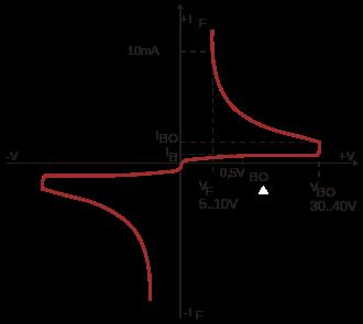 DIAC characteristic curve