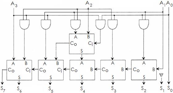digital circuit that squares a 4-bit input