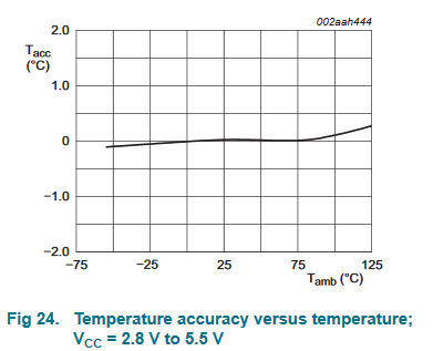 Temperature accuracy versus temperature