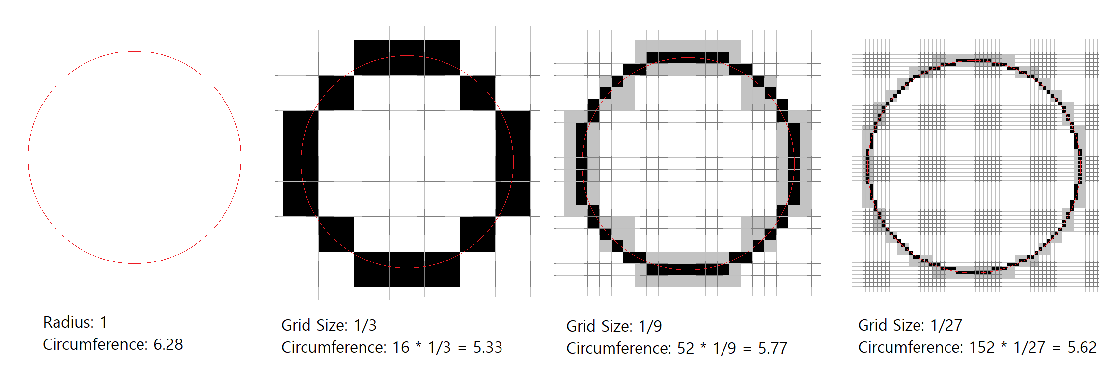 Approximating a circle with pixels in a grid (own work, CC BY-SA)