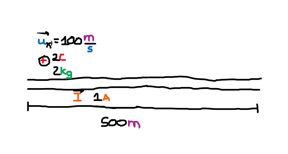 Diagram of particle travelling parallel to a wire with a current flowing
