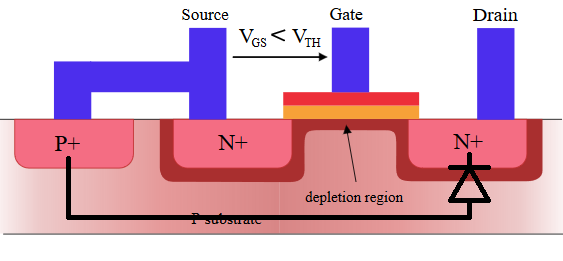 Diagram. Cross-section of a lateral N-channel MOSFET. Body diode shown.