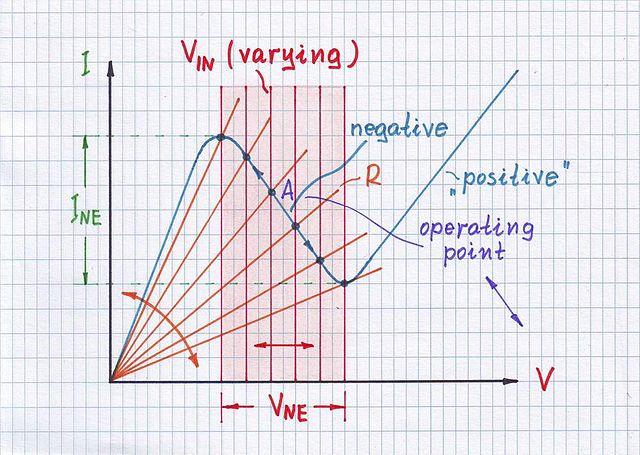 Measuring N NDR IV curve