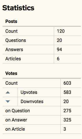 votes by direction and post type