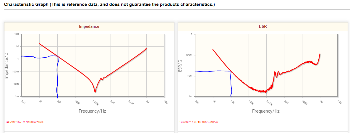 Impedance and ESR graph