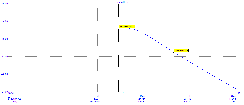 simple low pass pi filter response