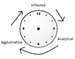 Dixon's wheel showing Inflected to Analytical to Agglutinative back to Inflected