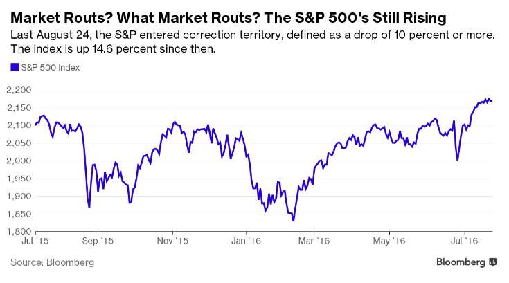 2016-07-29 Bloomberg article chart 1