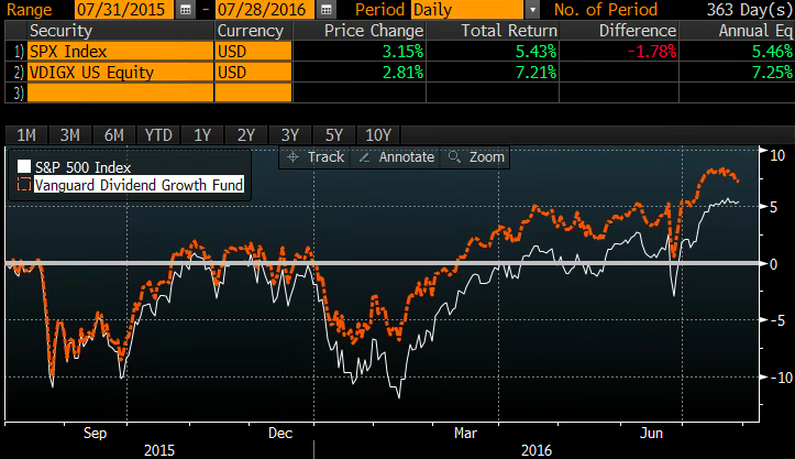 2016-07-29 Bloomberg article chart 2