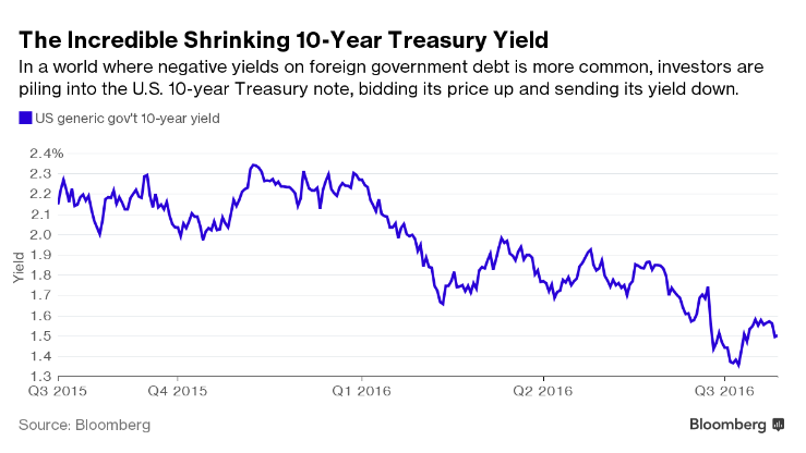 2016-07-29 Bloomberg article chart 3