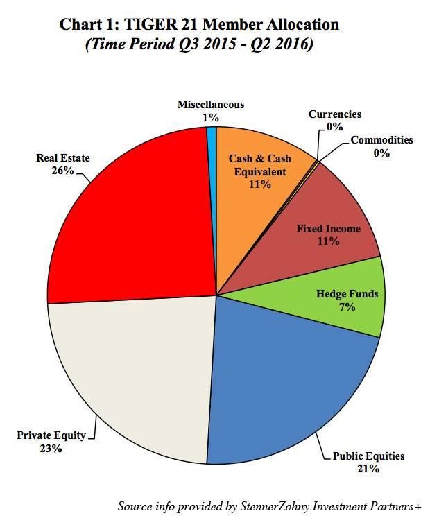 2016 Q2 Asset Allocation Chart 1