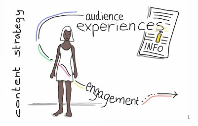 Content Strategy & Audience Experiences