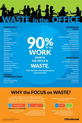 Office Waste Infographic