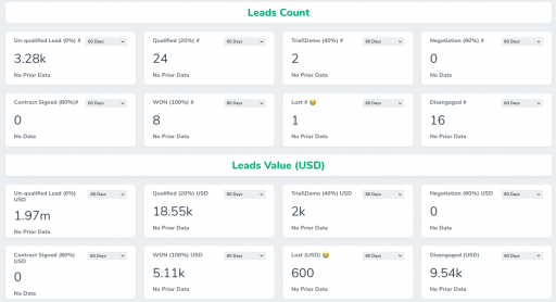 Lead Count Dashboard