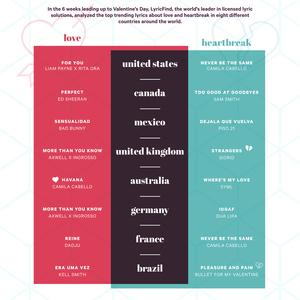 59670 lyricfind vday infographic