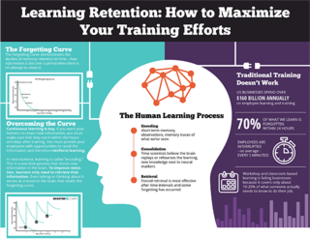 Learning retention how to maximize your training efforts 900px
