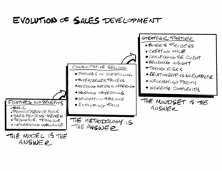 Evolution of sales development