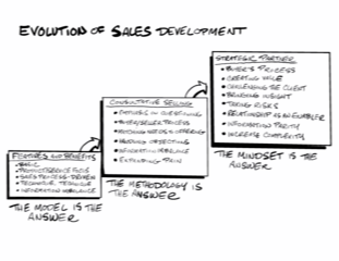 Evolution of sales development