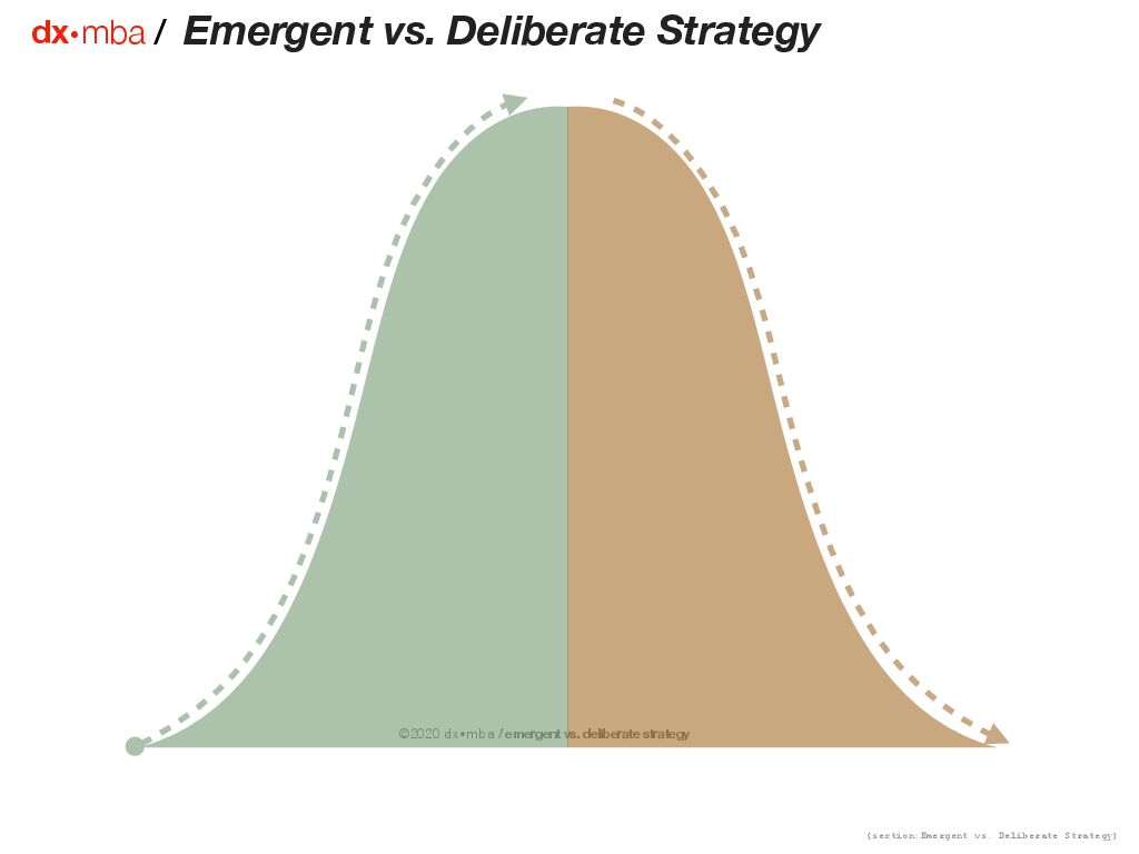 Emergent vs. Deliberate Strategy