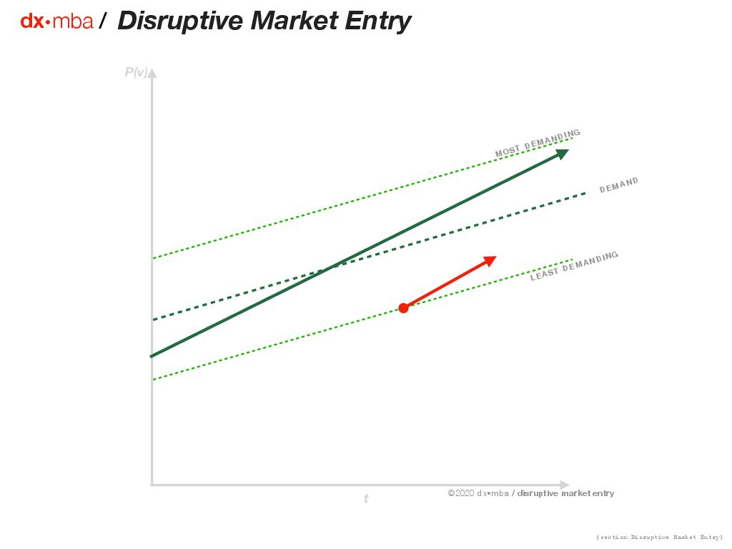 Disruptive Market Entry