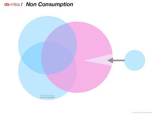 Non-Consumption