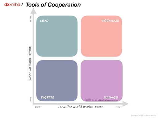 Tools of Cooperation