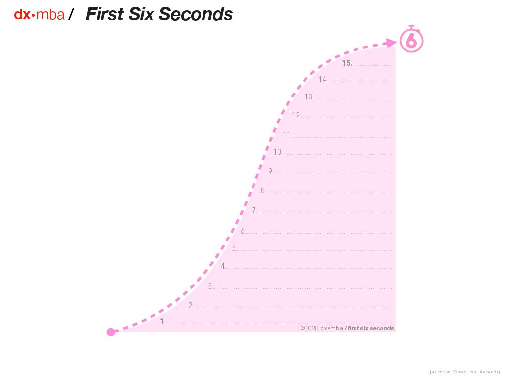 First Six Seconds