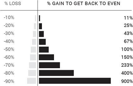 individual investors chart