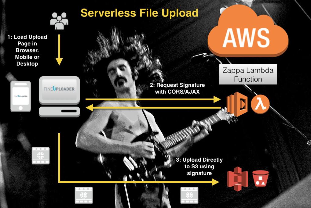 Serverless File Upload Architecture Diagram