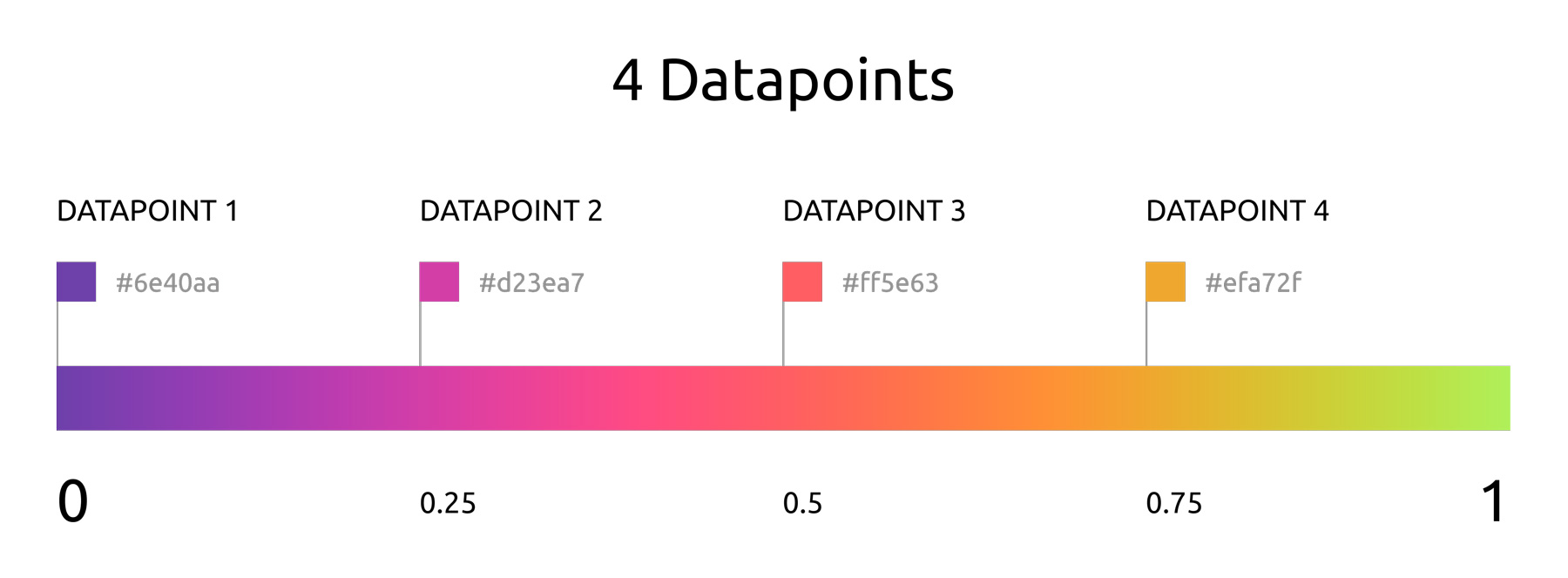 4 datapoints with color range [0, 1]