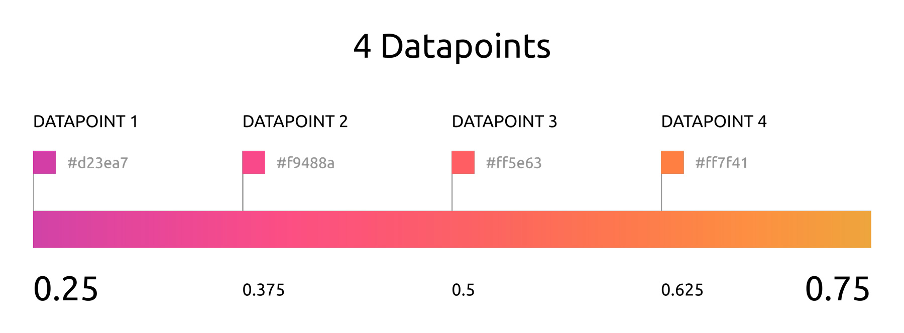 4 datapoints with color range [0.25, 0.75]