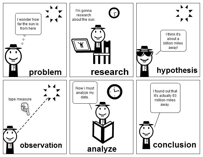 stripgenerator scientific method ic strip Scientific Method Poster scientific method ic strip