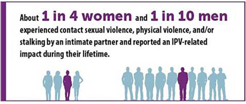 graphic describing 1 in 4 women and 1 in 10 men will experience sexual violence, physical violence or stalking