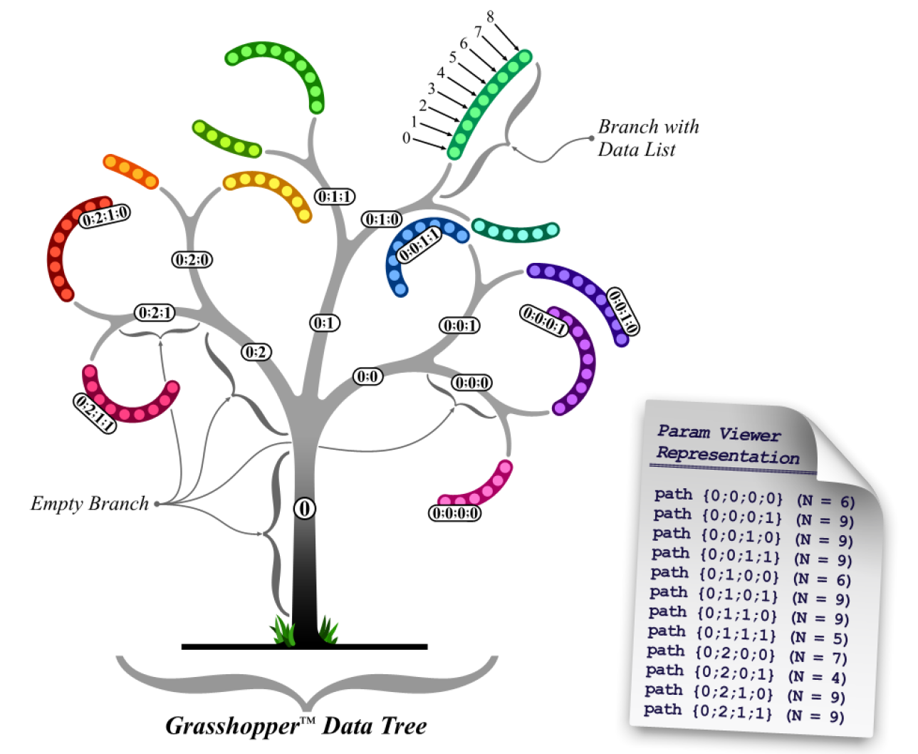 Grasshopper Data Tree.png
