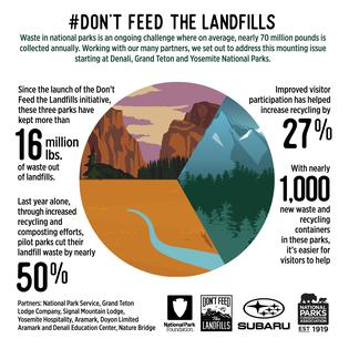 #Don'tFeedtheLandfills initiative by Subaru of America, National Parks Conservation Association, and National Park Foundation combats the 70 million pounds of waste collected annually in national parks and furthers the Subaru Loves the Earth pillar to protect our environment.