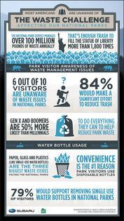 Subaru NPCA National Parks Waste Challenge Infographic