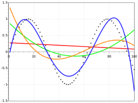 MATLAB Polyfit Simulation Tutorial: Everything to Know | All
