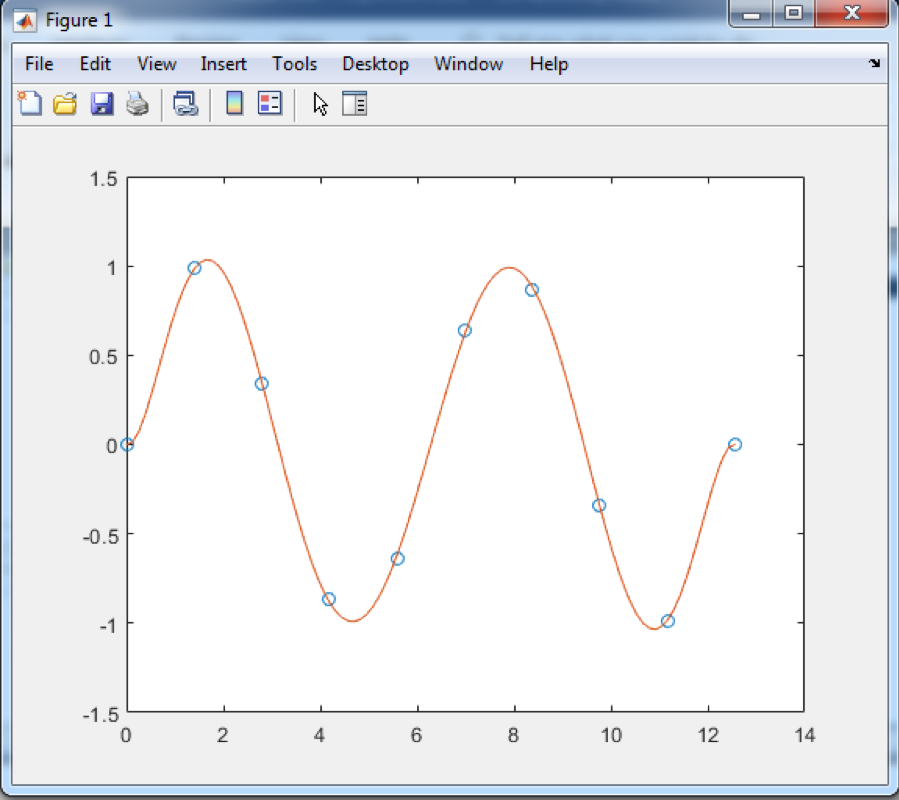 MATLAB Polyfit Simulation Tutorial: Everything to Know | All Things