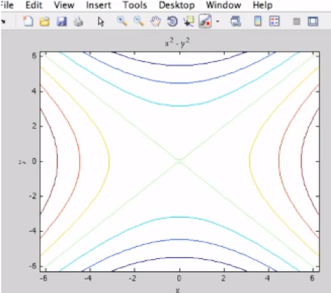 Contour in MATLAB: Plot Overview | All Things 3D Modeling