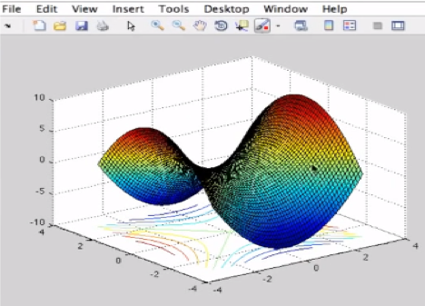 Contour in MATLAB: Plot Overview | All Things 3D Modeling and