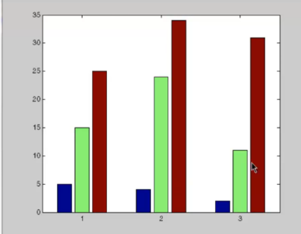 Bar Graph MATLAB: Everything You Need to Know | All Things