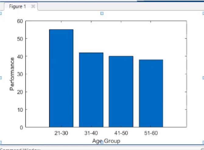 Bar Graph MATLAB: Everything You Need to Know | All Things 3D