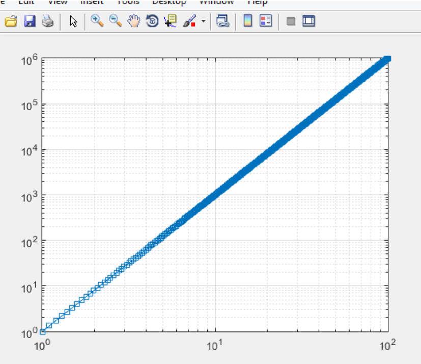 MATLAB Log Plot: Loglog and Everything You Need to Know | All Things