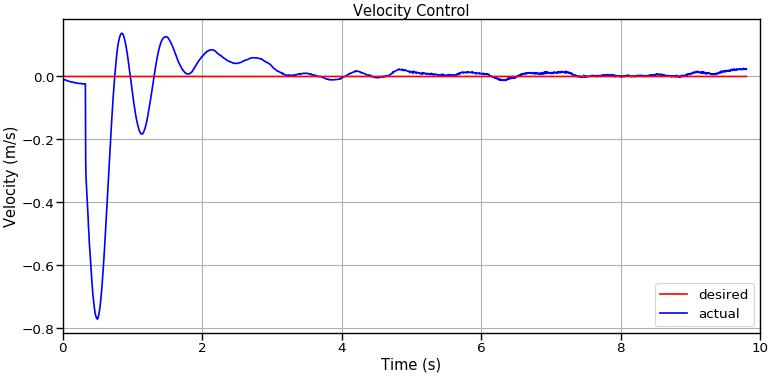 Velocity Control