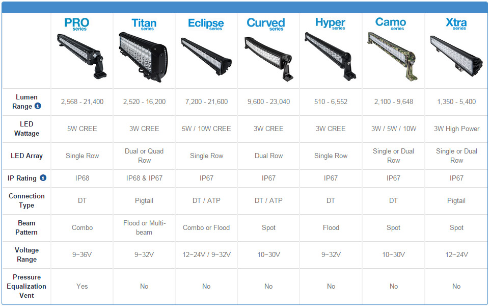36 to 40 in straight off road led light bars off road led light selecting a light bar comparison chart aloadofball Image collections