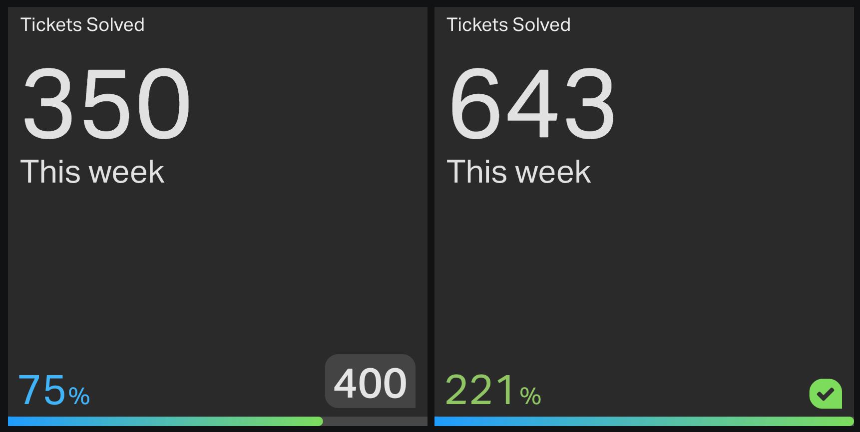 Number widget showing progress towards a set goal.